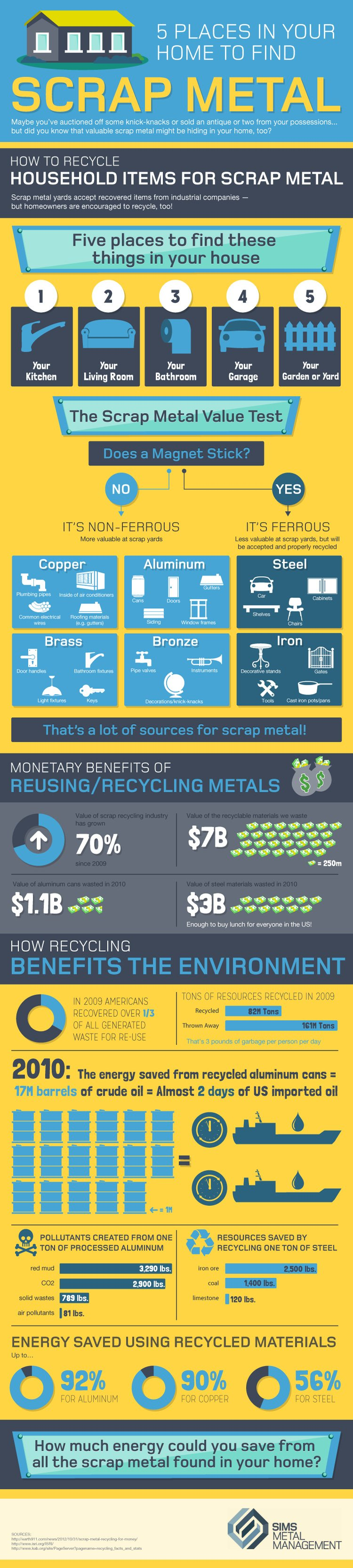 Household Scrap Metal