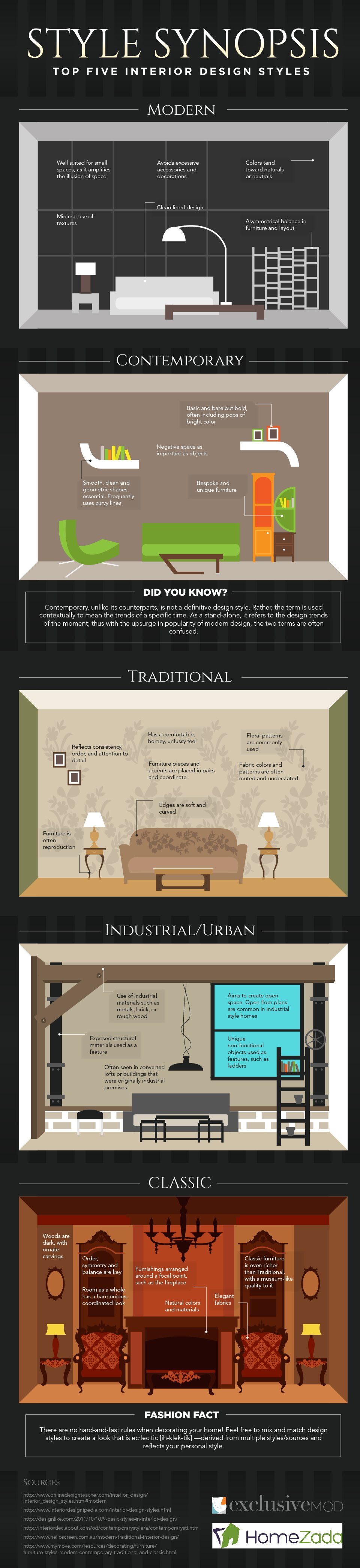 Style synopsis the top 5 interior design styles for Interior design styles guide