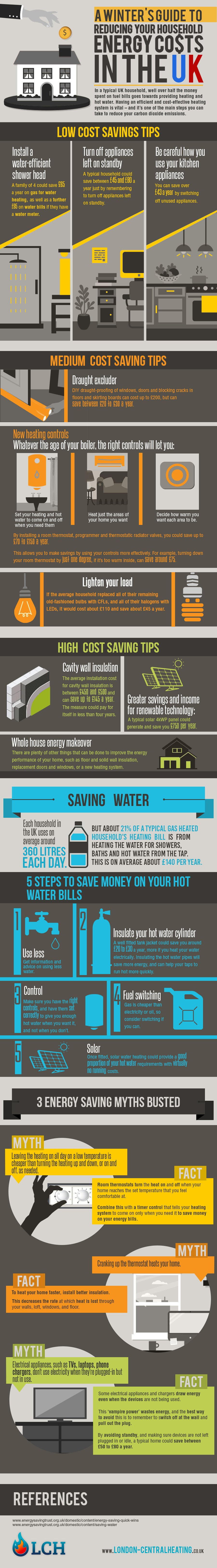 reduce household energy costs