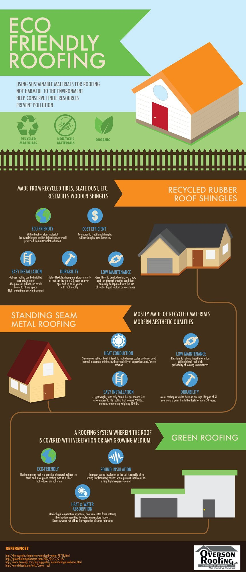 Eco-Friendly Roofing -overson-infographic