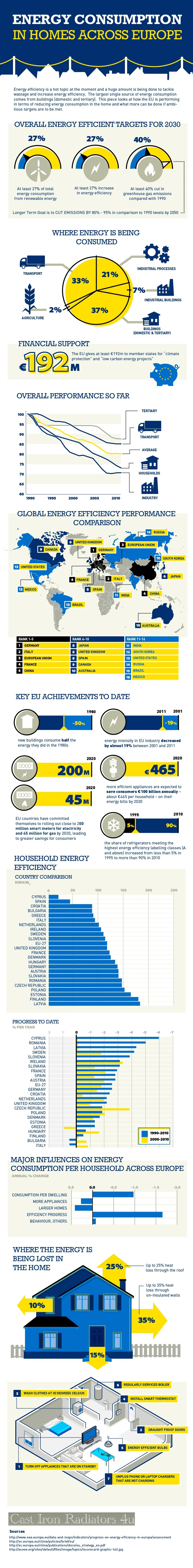 energy-consumption-homes-europe