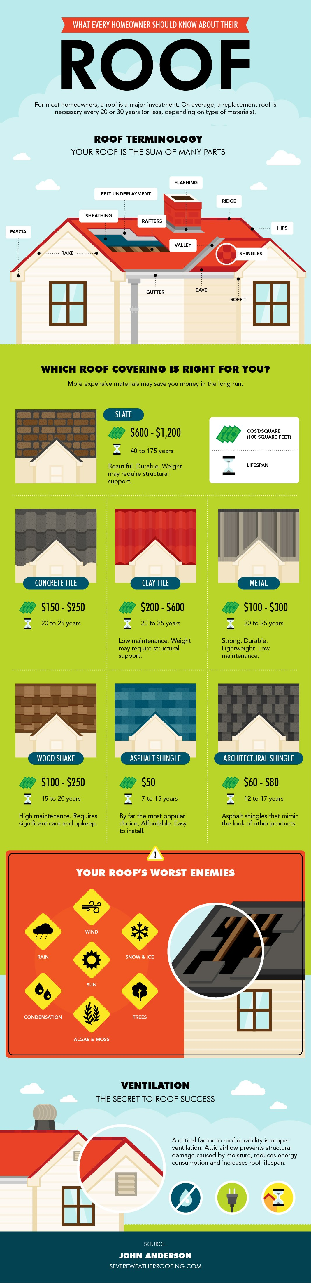Severe-Weather-Roofing-Infographic