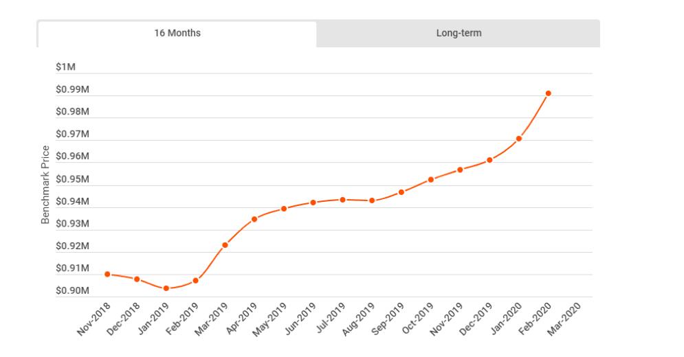 House Price Metro Toronto Chart 2020 16 months