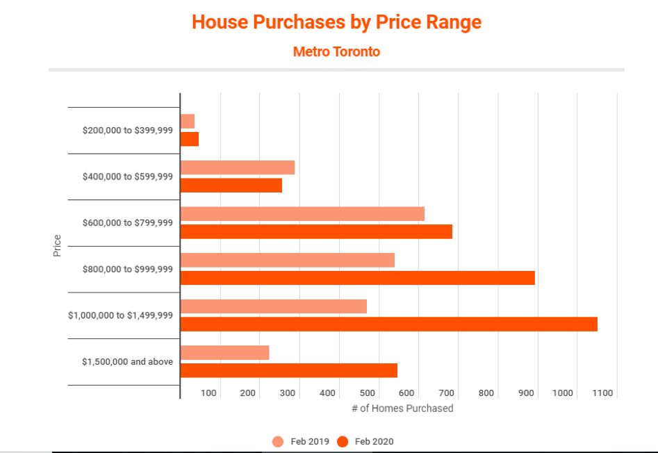 Metro Toronto House Purchase Via Price Range