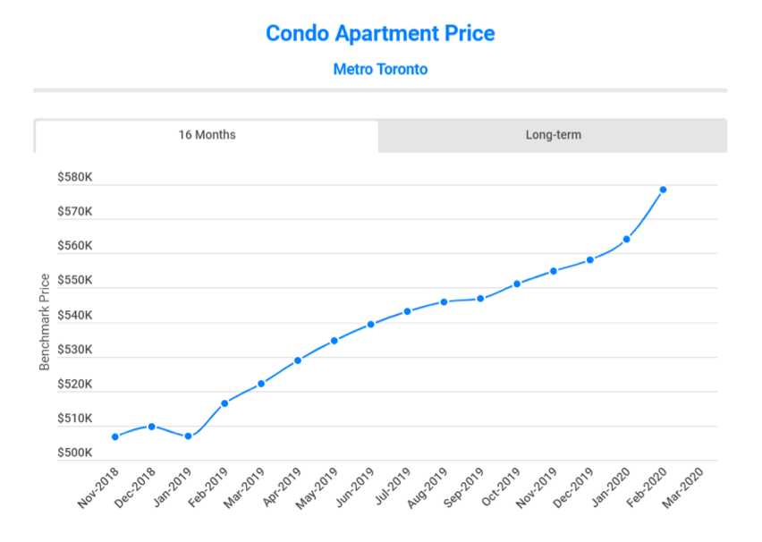 Price Of Metro Toronto Condo Apartments 1