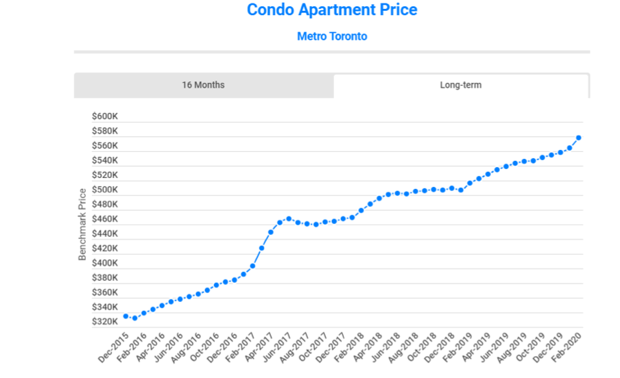 Price Of Metro Toronto Condo Apartments 2